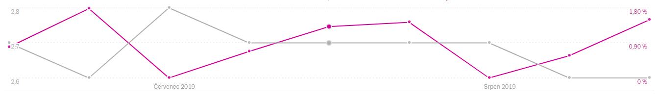 graf-konverzni_c9c674fff